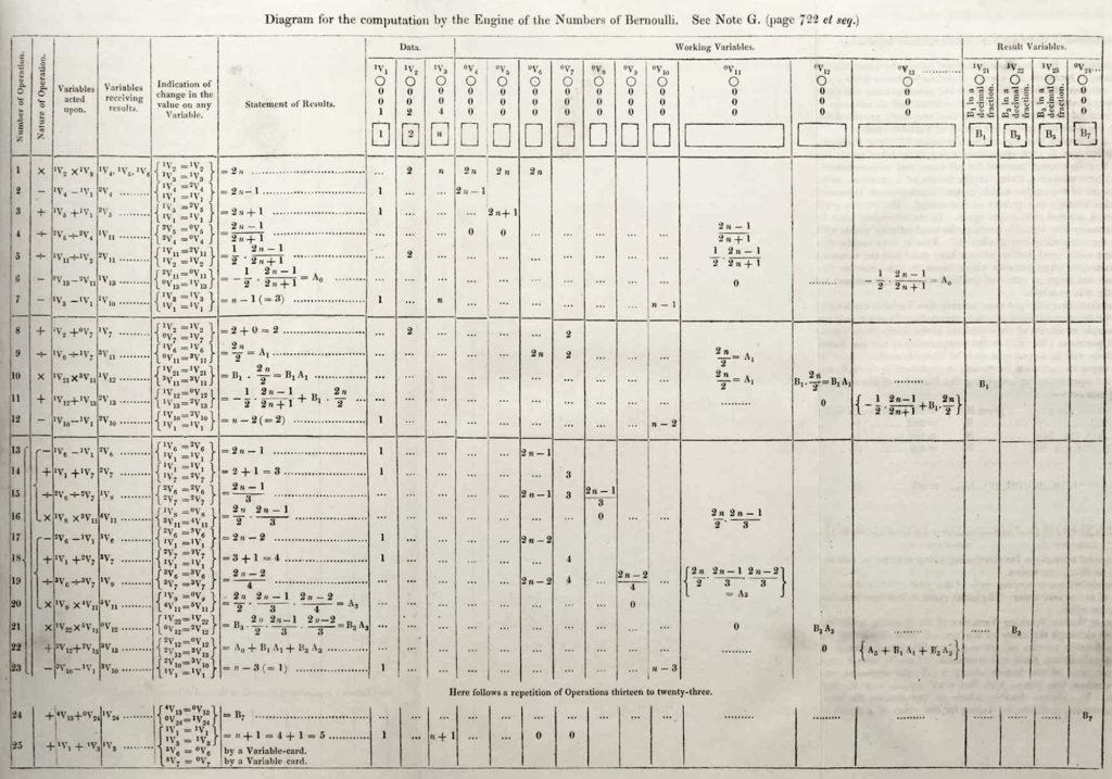 Fanns det programmeringsspråk på 20-talet? 3
